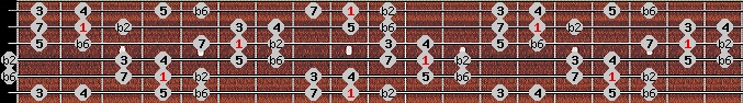 double harmonic scale on key C#/Db for Guitar