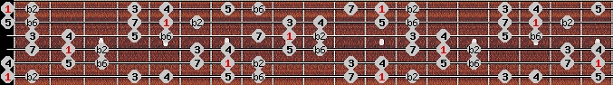 double harmonic scale on key E for Guitar