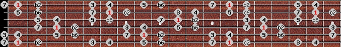 double harmonic scale on key F for Guitar