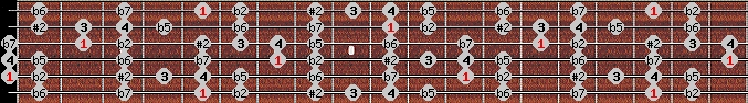 eight tone spanish scale on key A for Guitar
