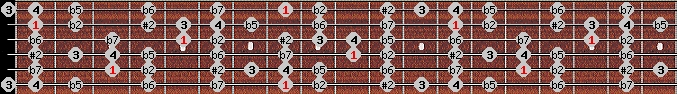 eight tone spanish scale on key C for Guitar