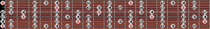 eight tone spanish scale on key E for Guitar