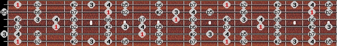 eight tone spanish scale on key F for Guitar