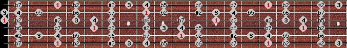 eight tone spanish scale on key G for Guitar