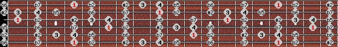 eight tone spanish scale on key G#/Ab for Guitar