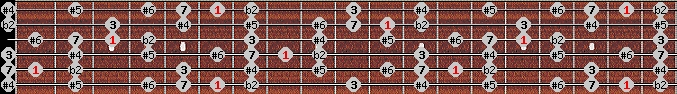 enigmatic scale on key A#/Bb for Guitar