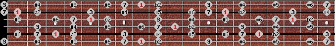enigmatic scale on key C for Guitar