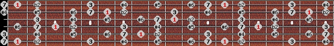enigmatic scale on key F for Guitar