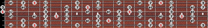 enigmatic scale on key G for Guitar