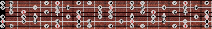 harmonic minor scale on key A for Guitar