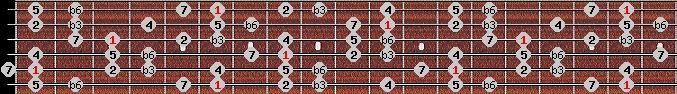 harmonic minor scale on key A#/Bb for Guitar
