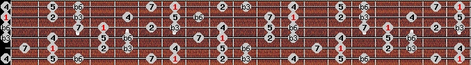 harmonic minor scale on key B for Guitar
