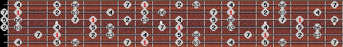 harmonic minor scale on key C for Guitar