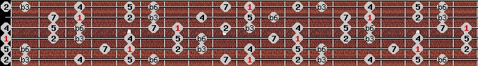 harmonic minor scale on key D for Guitar