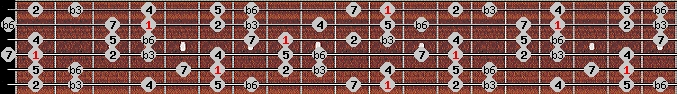 harmonic minor scale on key D#/Eb for Guitar