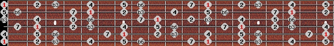 harmonic minor scale on key E for Guitar