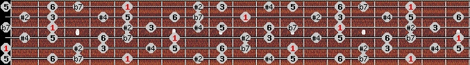 hungarian major scale on key A for Guitar