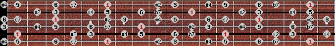 hungarian major scale on key A#/Bb for Guitar