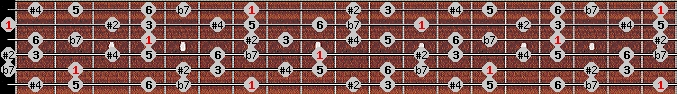hungarian major scale on key B for Guitar