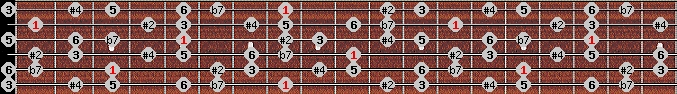 hungarian major scale on key C for Guitar