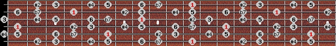 hungarian major scale on key D#/Eb for Guitar