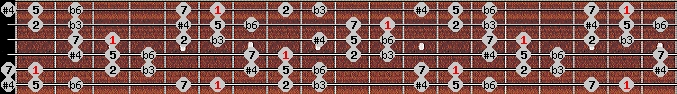 hungarian minor (gipsy) scale on key A#/Bb for Guitar