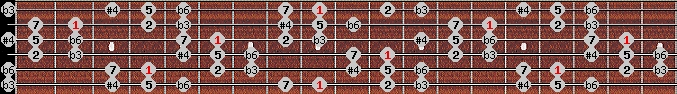 hungarian minor (gipsy) scale on key C#/Db for Guitar