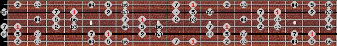 hungarian minor (gipsy) scale on key D#/Eb for Guitar