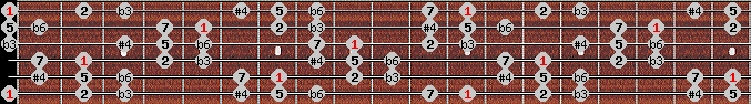 hungarian minor (gipsy) scale on key E for Guitar