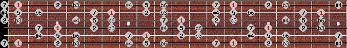 hungarian minor (gipsy) scale on key F for Guitar