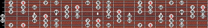 hungarian minor (gipsy) scale on key F#/Gb for Guitar