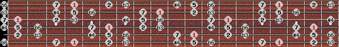 hungarian minor (gipsy) scale on key G#/Ab for Guitar