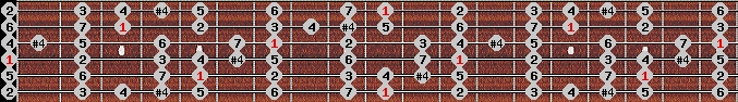 ichikosucho scale on key D for Guitar