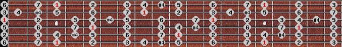 ichikosucho scale on key G for Guitar