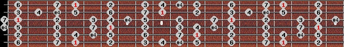 ichikosucho scale on key G#/Ab for Guitar
