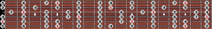 ionian scale on key A for Guitar