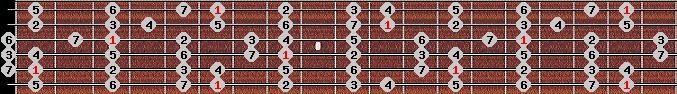ionian scale on key A#/Bb for Guitar
