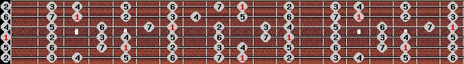ionian scale on key D for Guitar