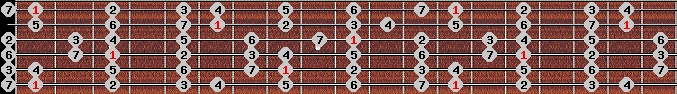 ionian scale on key F for Guitar