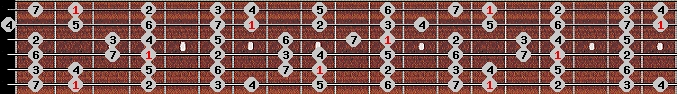 ionian scale on key F#/Gb for Guitar
