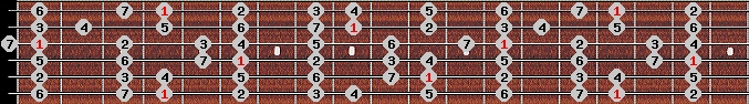 ionian scale on key G#/Ab for Guitar