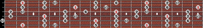 kumoi scale on key F#/Gb for Guitar