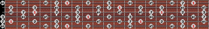 leading whole tone scale on key A#/Bb for Guitar