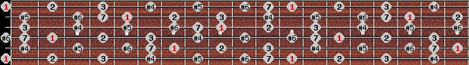 leading whole tone scale on key E for Guitar