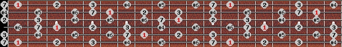 leading whole tone scale on key F for Guitar