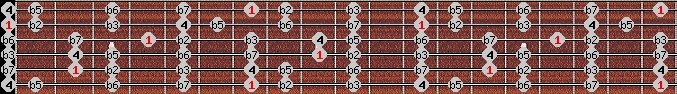 locrian scale on key B for Guitar