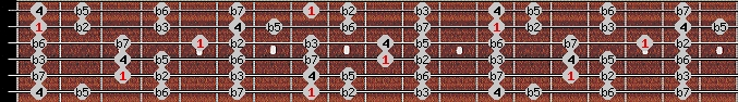 locrian scale on key C for Guitar