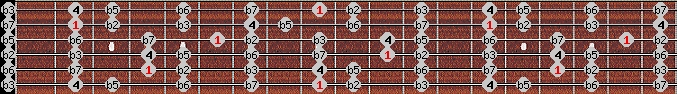 locrian scale on key C#/Db for Guitar