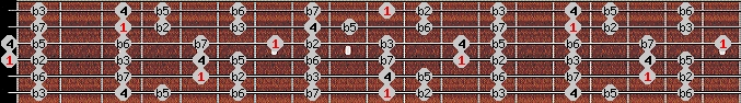locrian scale on key D for Guitar