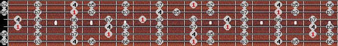 locrian scale on key D#/Eb for Guitar